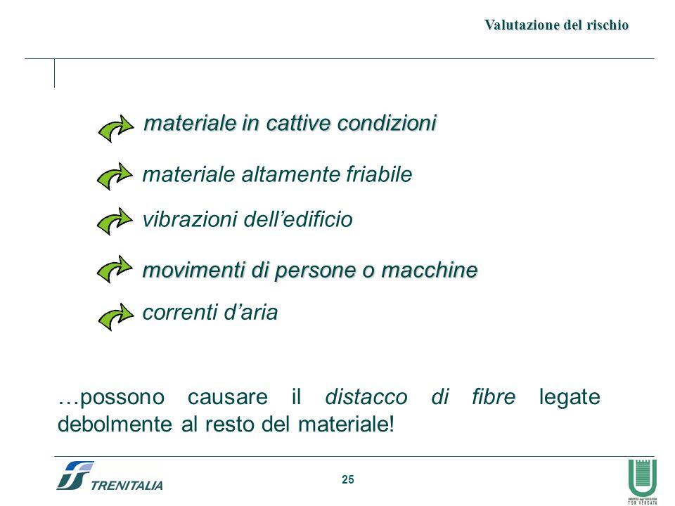 25 …possono causare il distacco di fibre legate debolmente al resto del materiale! materiale in cattive condizioni materiale in cattive condizioni Val