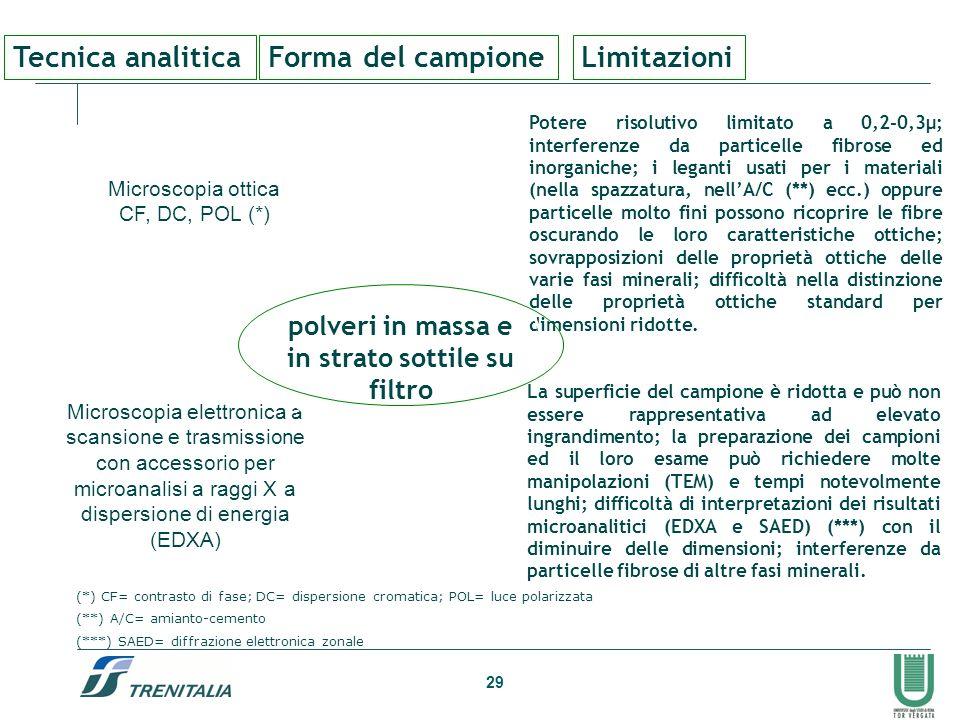 29 Tecnica analiticaForma del campioneLimitazioni Microscopia ottica CF, DC, POL (*) Potere risolutivo limitato a 0,2-0,3µ; interferenze da particelle