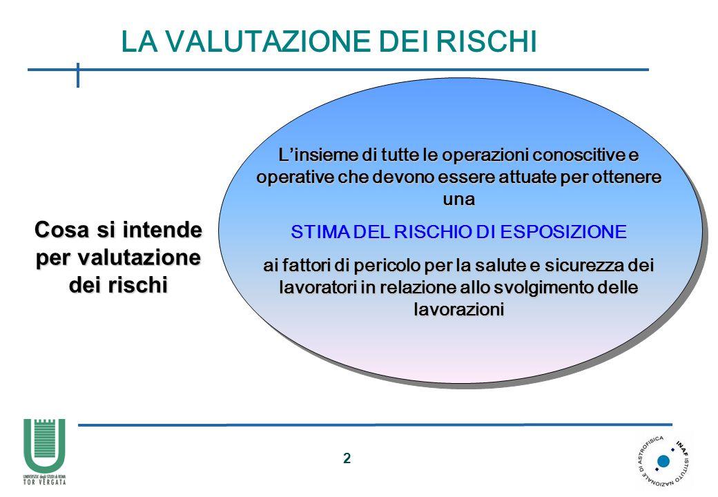 3 Obiettivo della VALUTAZIONE DEI RISCHI CONSENTIRE al DATORE di LAVORO di PRENDERE i PROVVEDIMENTI NECESSARI per SALVAGUARDARE la SICUREZZA e la SALUTE dei LAVORATORI Obiettivo della VALUTAZIONE DEI RISCHI CONSENTIRE al DATORE di LAVORO di PRENDERE i PROVVEDIMENTI NECESSARI per SALVAGUARDARE la SICUREZZA e la SALUTE dei LAVORATORI LA VALUTAZIONE DEI RISCHI