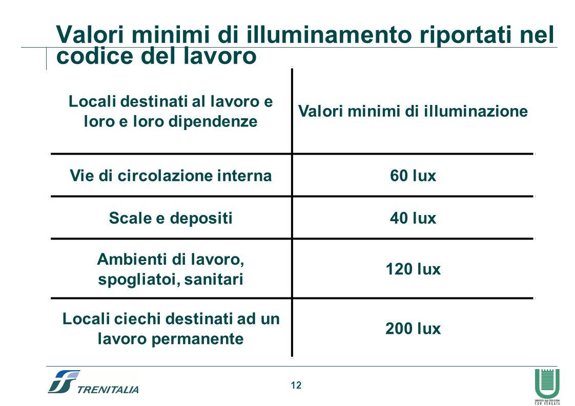 12 Valori minimi di illuminamento riportati nel codice del lavoro Locali destinati al lavoro e loro e loro dipendenze Valori minimi di illuminazione V