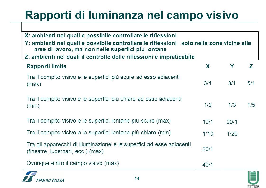 14 Rapporti di luminanza nel campo visivo X: ambienti nei quali è possibile controllare le riflessioni Y: ambienti nei quali è possibile controllare l
