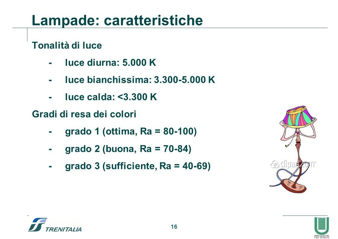 16 Lampade: caratteristiche Tonalità di luce -luce diurna: 5.000 K -luce bianchissima: 3.300-5.000 K -luce calda: <3.300 K Gradi di resa dei colori -g