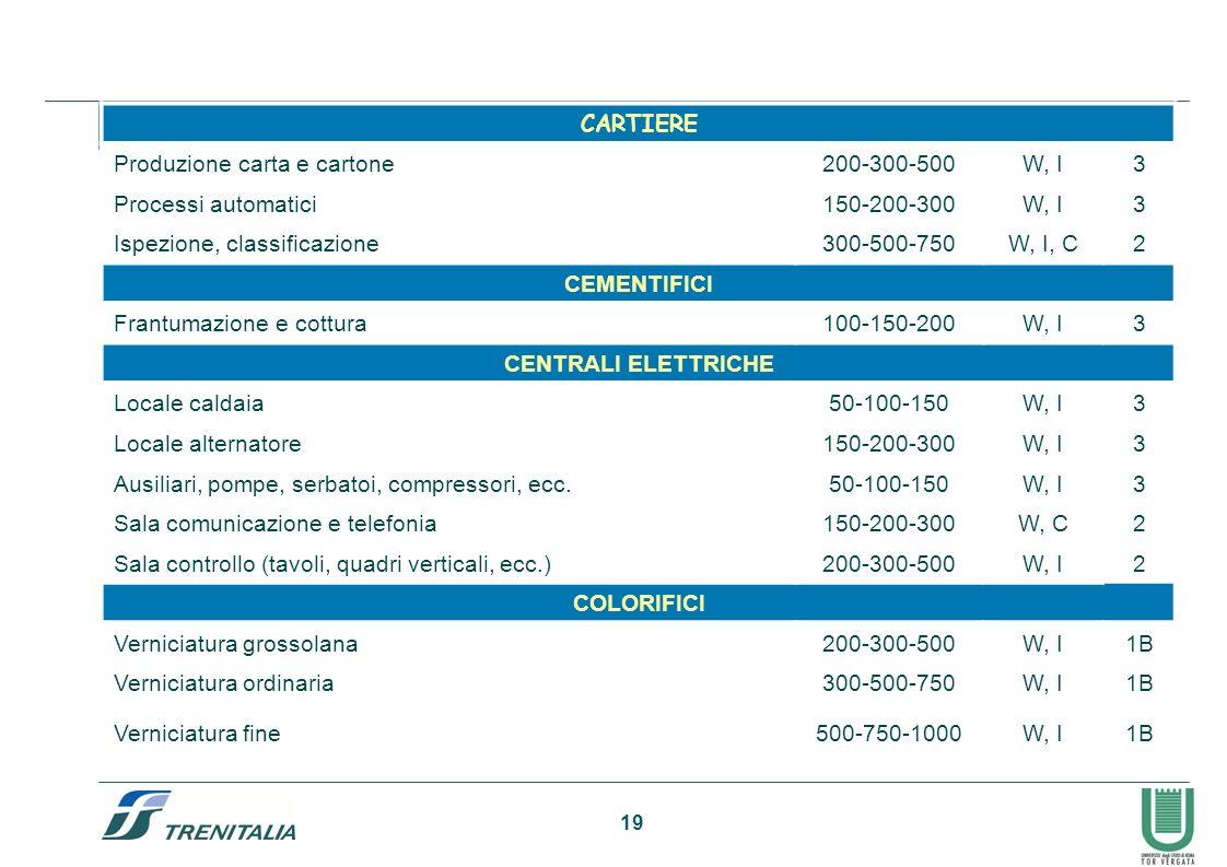 19 CARTIERE Produzione carta e cartone200-300-500W, I3 Processi automatici150-200-300W, I3 Ispezione, classificazione300-500-750W, I, C2 CEMENTIFICI F