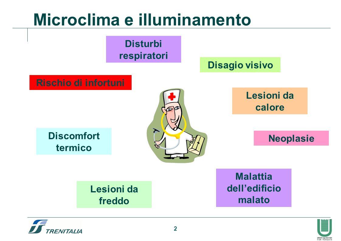 2 Microclima e illuminamento Rischio di infortuni Disagio visivo Discomfort termico Lesioni da calore Lesioni da freddo Malattia delledificio malato D