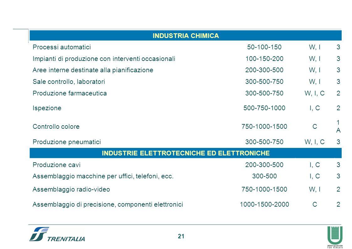 21 INDUSTRIA CHIMICA Processi automatici50-100-150W, I3 Impianti di produzione con interventi occasionali100-150-200W, I3 Aree interne destinate alla