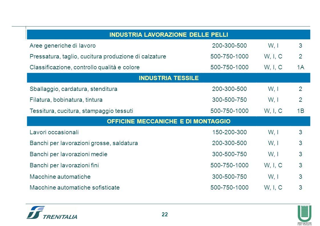 22 INDUSTRIA LAVORAZIONE DELLE PELLI Aree generiche di lavoro200-300-500W, I3 Pressatura, taglio, cucitura produzione di calzature500-750-1000W, I, C2