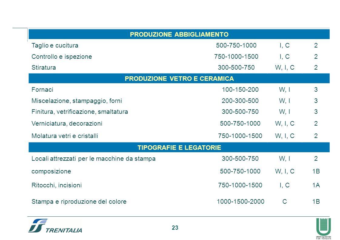 23 PRODUZIONE ABBIGLIAMENTO Taglio e cucitura500-750-1000I, C2 Controllo e ispezione750-1000-1500I, C2 Stiratura300-500-750W, I, C2 PRODUZIONE VETRO E