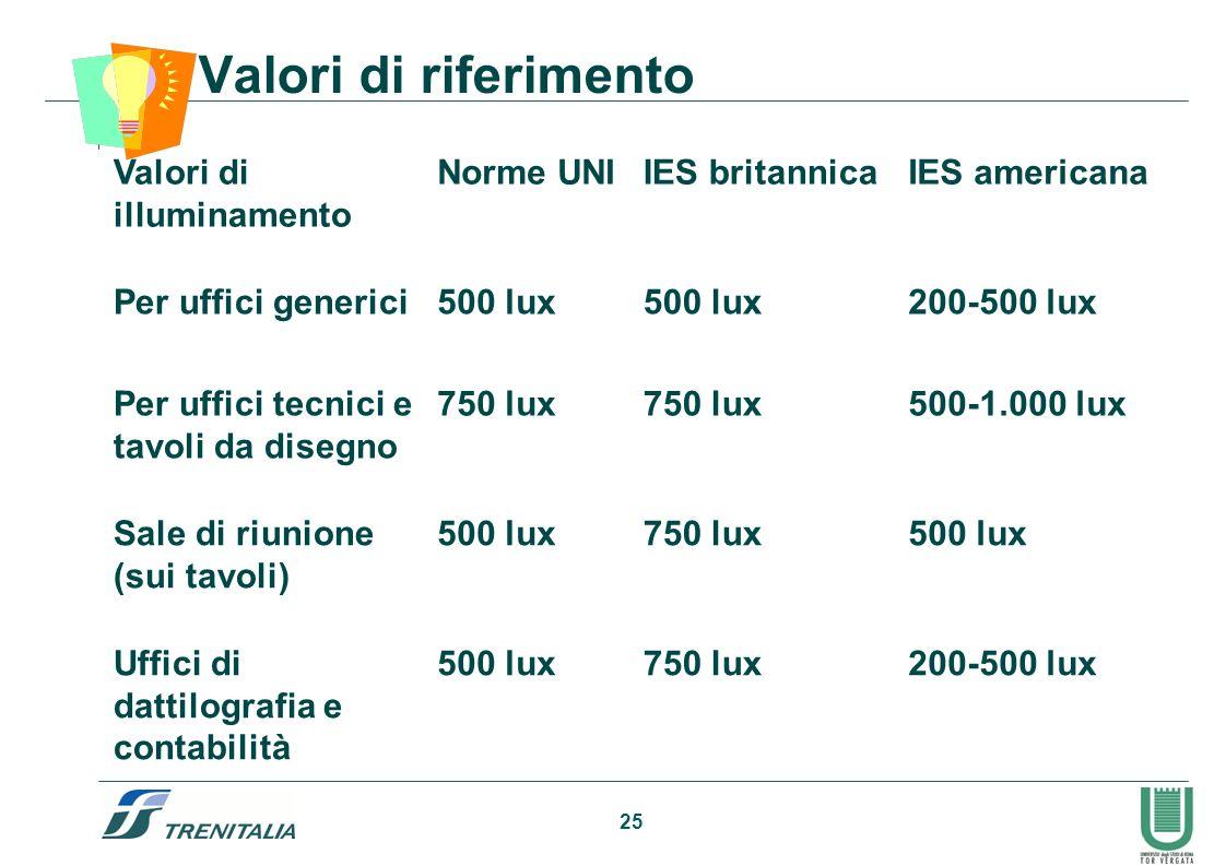 25 Valori di riferimento 200-500 lux750 lux500 luxUffici di dattilografia e contabilità 500 lux750 lux500 luxSale di riunione (sui tavoli) 500-1.000 l