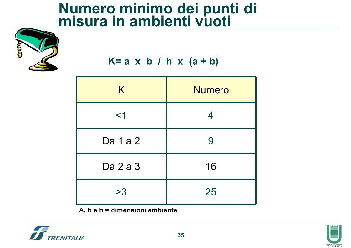 35 Numero minimo dei punti di misura in ambienti vuoti Posto K = a x b / h x (a+b) 25>3 16Da 2 a 3 9Da 1 a 2 4<1 NumeroK K= a x b / h x (a + b) A, b e