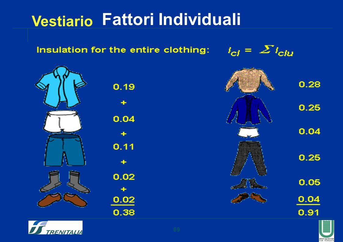 69 Fattori Individuali Vestiario