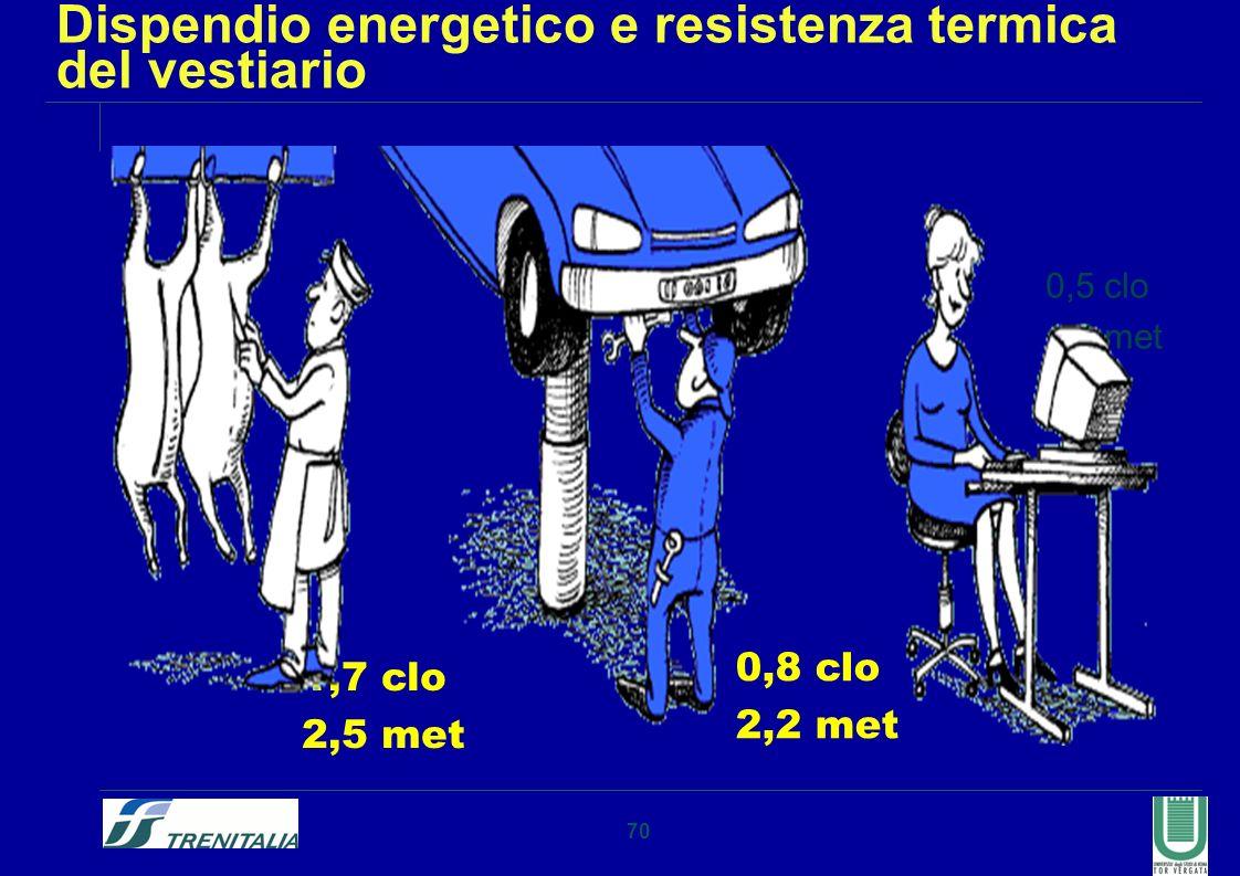70 Dispendio energetico e resistenza termica del vestiario 1,7 clo 2,5 met 0,8 clo 2,2 met 0,5 clo 1,2 met