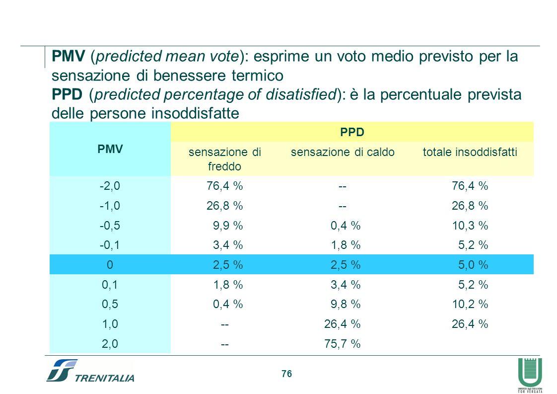 76 PMV PPD sensazione di freddo sensazione di caldototale insoddisfatti -2,076,4 %--76,4 % -1,026,8 %--26,8 % -0,5 9,9 % 0,4 %10,3 % -0,1 3,4 % 1,8 %