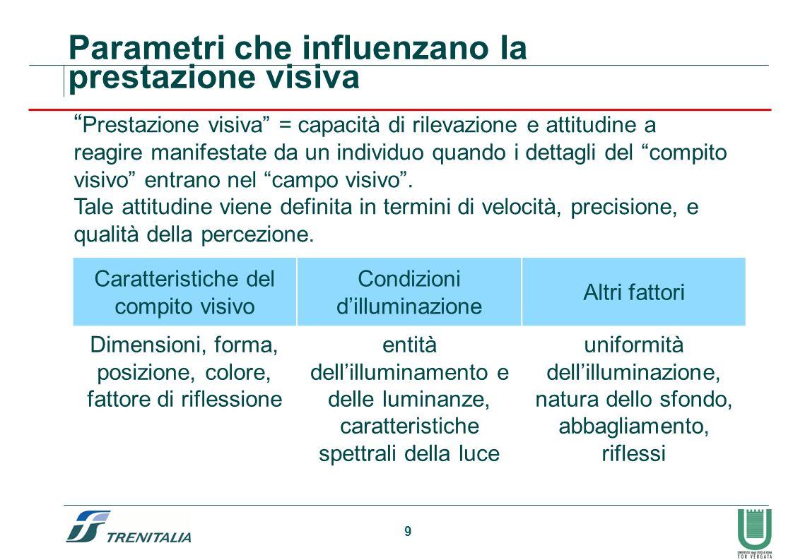 9 Parametri che influenzano la prestazione visiva Prestazione visiva = capacità di rilevazione e attitudine a reagire manifestate da un individuo quan