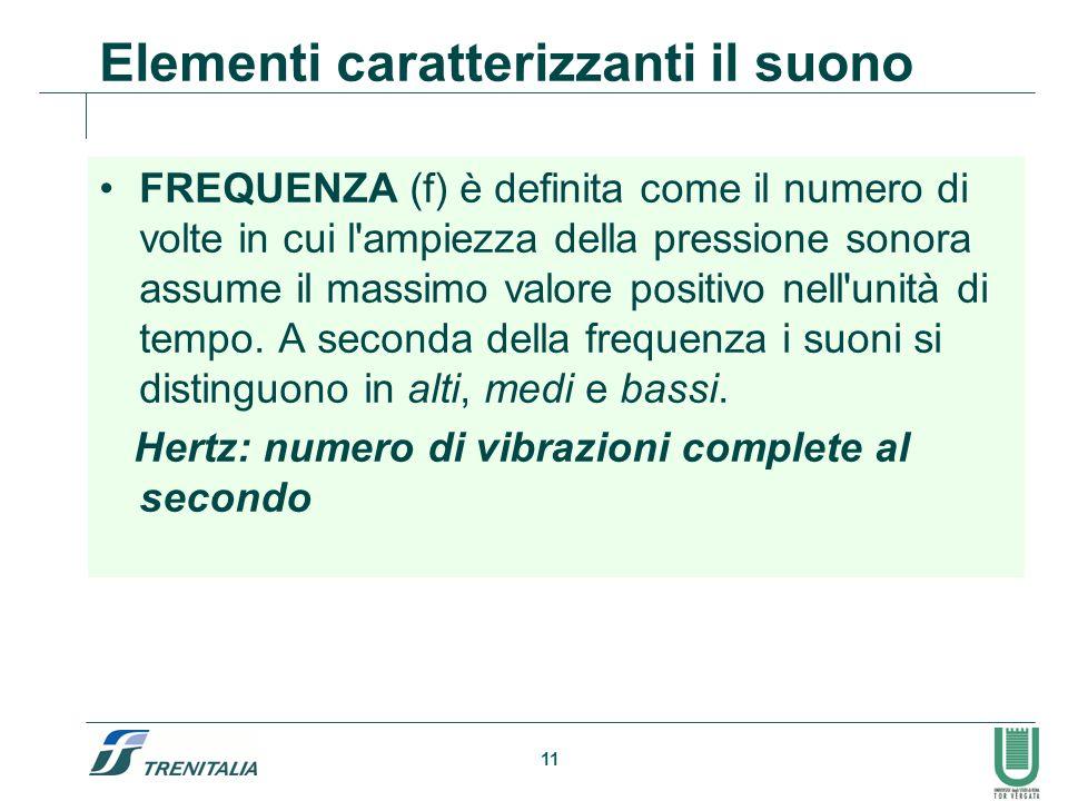 11 Elementi caratterizzanti il suono FREQUENZA (f) è definita come il numero di volte in cui l'ampiezza della pressione sonora assume il massimo valor