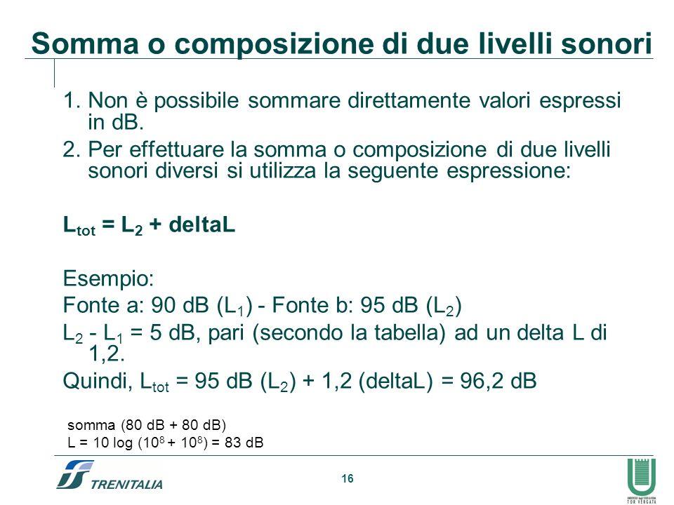 16 Somma o composizione di due livelli sonori 1.Non è possibile sommare direttamente valori espressi in dB. 2.Per effettuare la somma o composizione d