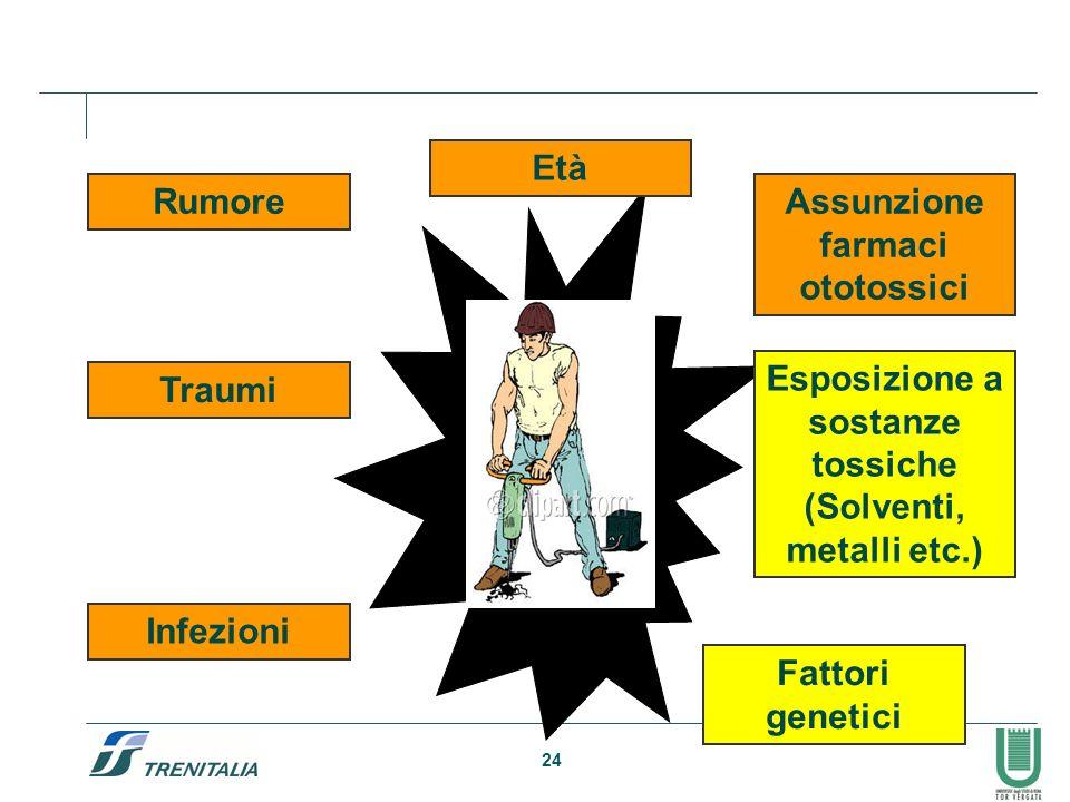 24 Rumore Età Assunzione farmaci ototossici Traumi Infezioni Esposizione a sostanze tossiche (Solventi, metalli etc.) Fattori genetici