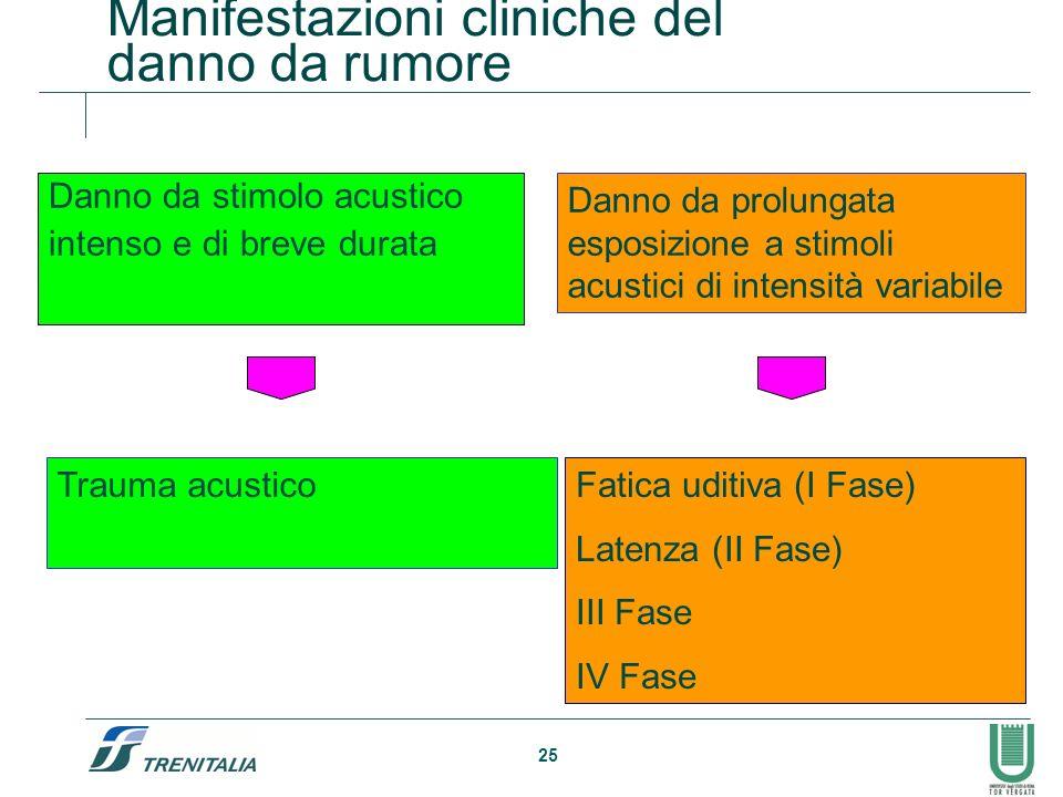 25 Manifestazioni cliniche del danno da rumore Danno da stimolo acustico intenso e di breve durata Danno da prolungata esposizione a stimoli acustici