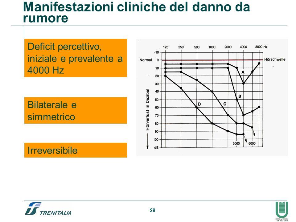 28 Manifestazioni cliniche del danno da rumore Deficit percettivo, iniziale e prevalente a 4000 Hz Bilaterale e simmetrico Irreversibile