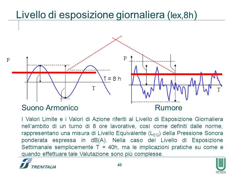 40 Livello di esposizione giornaliera ( lex,8h ) Suono ArmonicoRumore p p T T I Valori Limite e i Valori di Azione riferiti al Livello di Esposizione