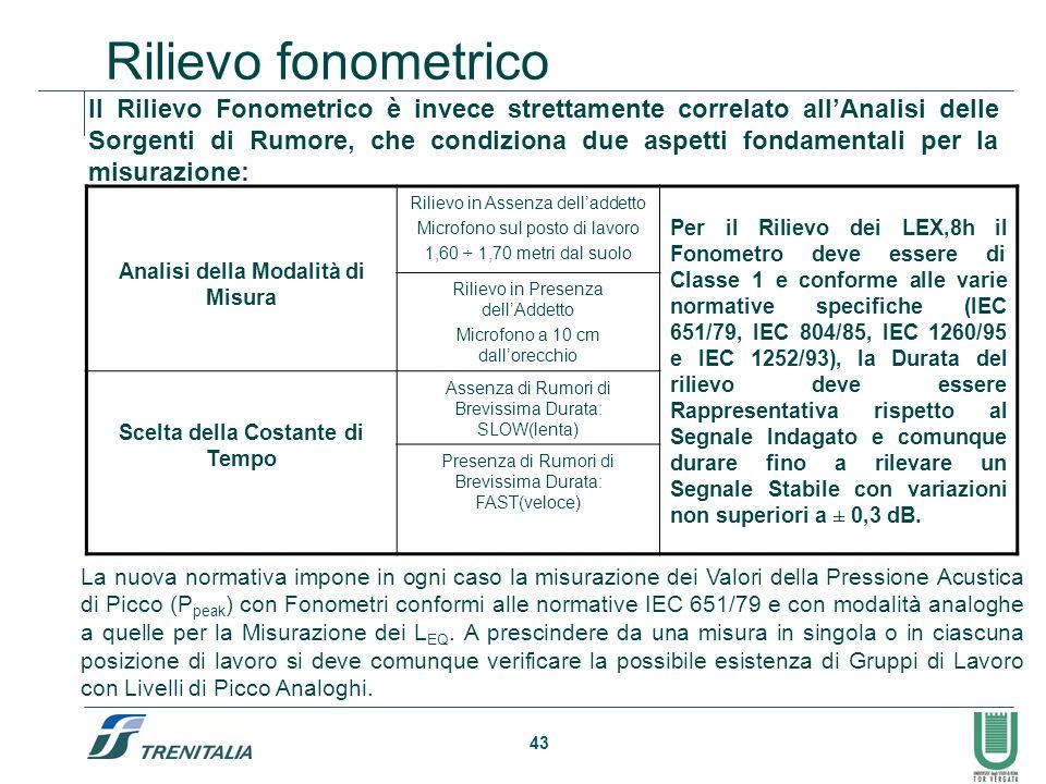 43 Rilievo fonometrico Il Rilievo Fonometrico è invece strettamente correlato allAnalisi delle Sorgenti di Rumore, che condiziona due aspetti fondamen