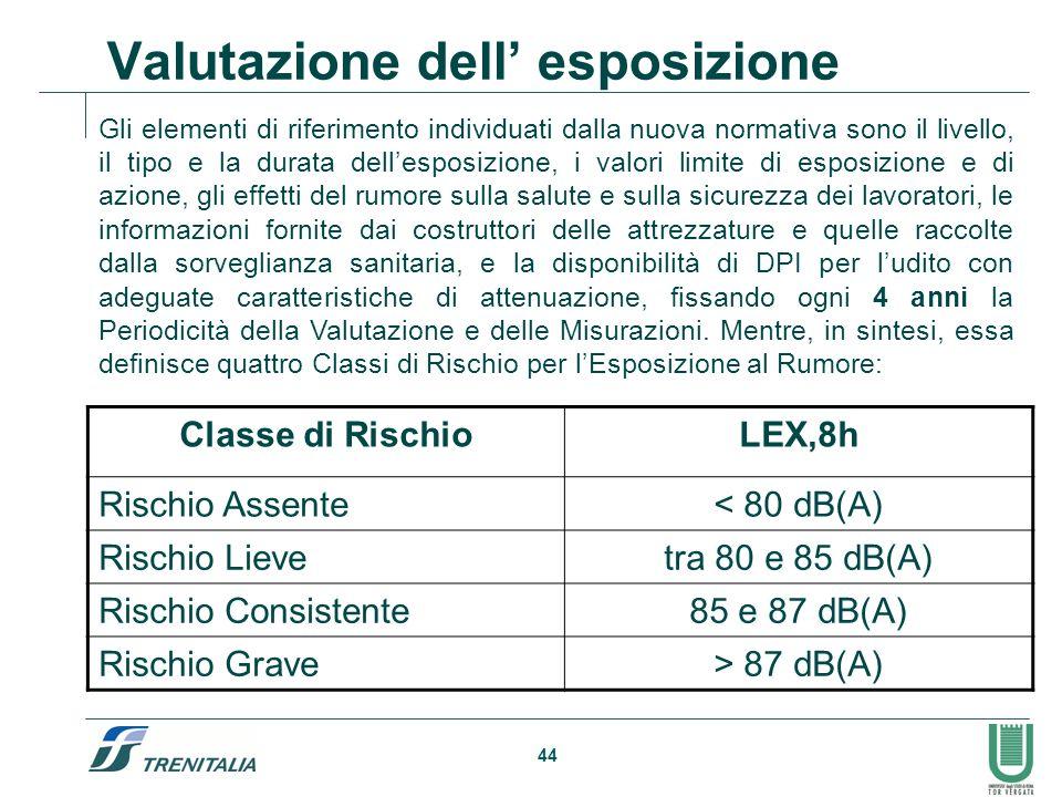 44 Valutazione dell esposizione Classe di RischioLEX,8h Rischio Assente< 80 dB(A) Rischio Lievetra 80 e 85 dB(A) Rischio Consistente85 e 87 dB(A) Risc