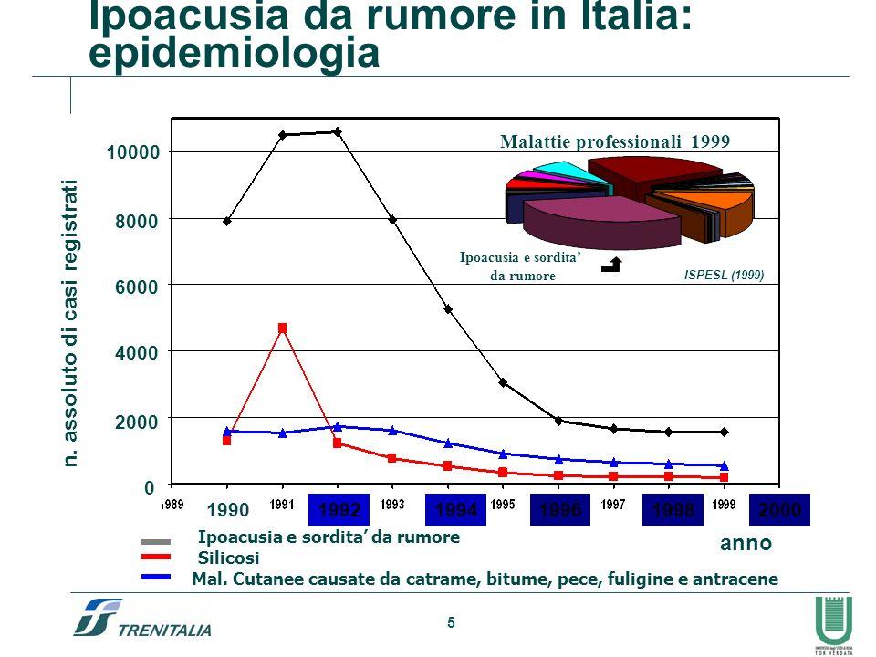 5 199219941996 1998 2000 10000 8000 6000 4000 2000 0 Ipoacusia e sordita da rumore Silicosi Mal. Cutanee causate da catrame, bitume, pece, fuligine e