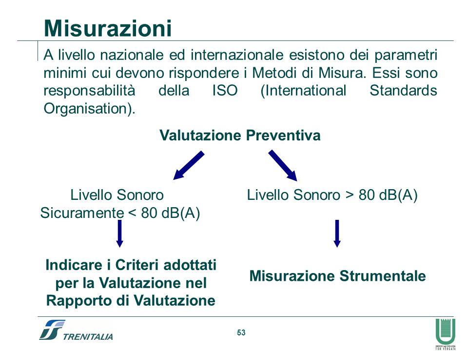 53 Misurazioni A livello nazionale ed internazionale esistono dei parametri minimi cui devono rispondere i Metodi di Misura. Essi sono responsabilità