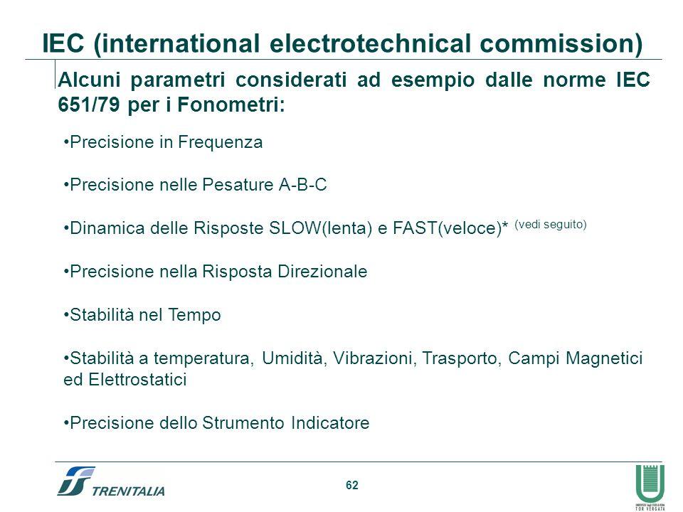 62 IEC (international electrotechnical commission) Precisione in Frequenza Precisione nelle Pesature A-B-C Dinamica delle Risposte SLOW(lenta) e FAST(