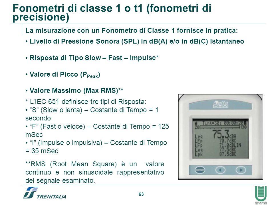 63 Fonometri di classe 1 o t1 (fonometri di precisione) * LIEC 651 definisce tre tipi di Risposta: S (Slow o lenta) – Costante di Tempo = 1 secondo F