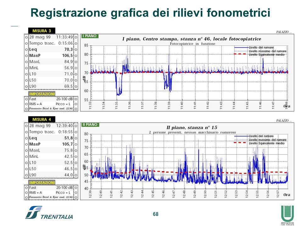 68 Registrazione grafica dei rilievi fonometrici