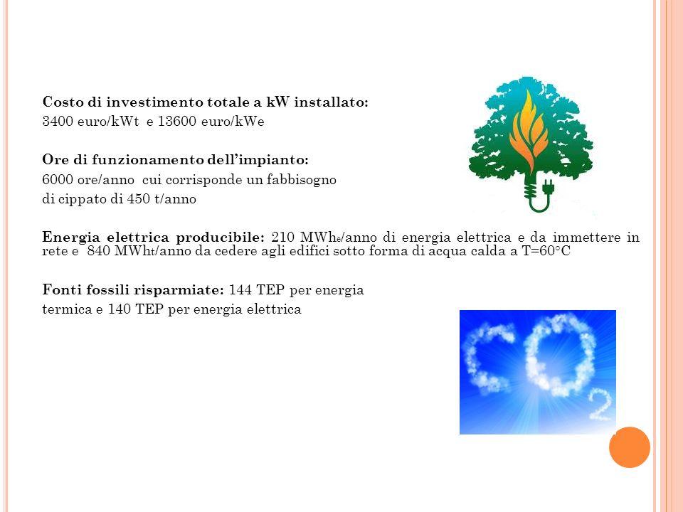 Costo di investimento totale a kW installato: 3400 euro/kWt e 13600 euro/kWe Ore di funzionamento dellimpianto: 6000 ore/anno cui corrisponde un fabbi