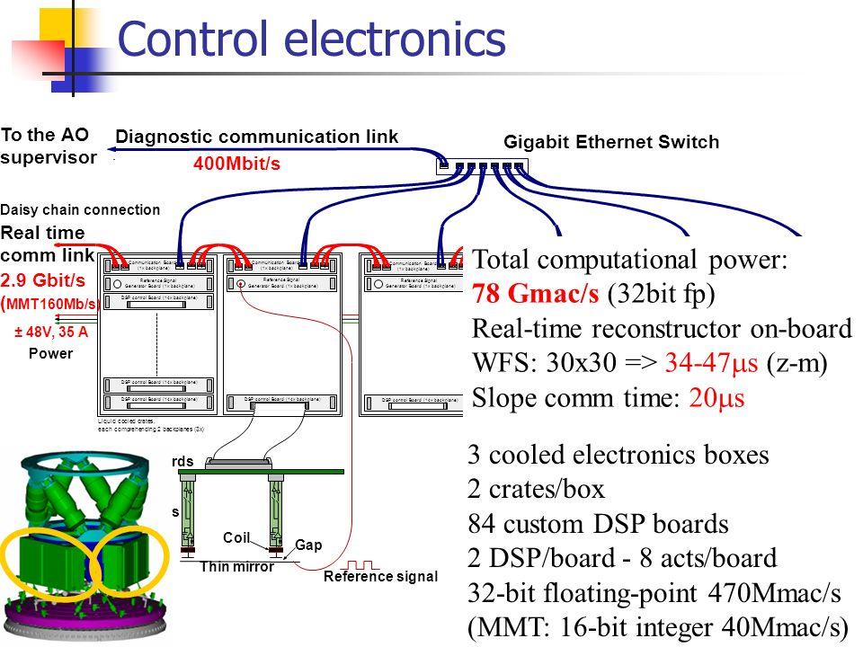 Noise vs gap (i.e. stroke) 40um gap70um gap 130um gap