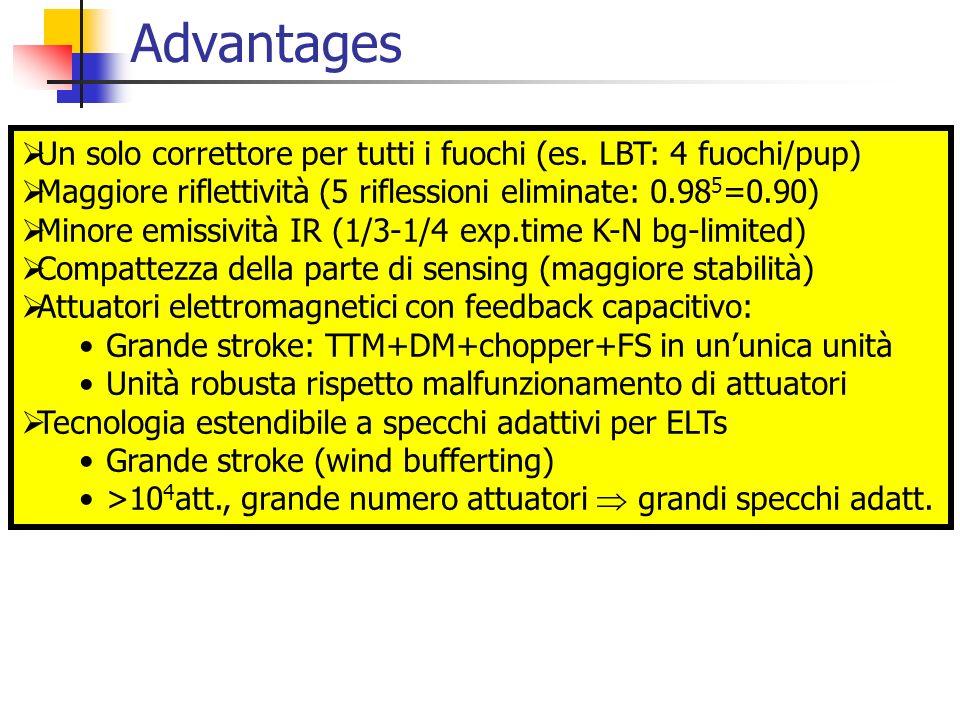 Advantages Un solo correttore per tutti i fuochi (es. LBT: 4 fuochi/pup) Maggiore riflettività (5 riflessioni eliminate: 0.98 5 =0.90) Minore emissivi
