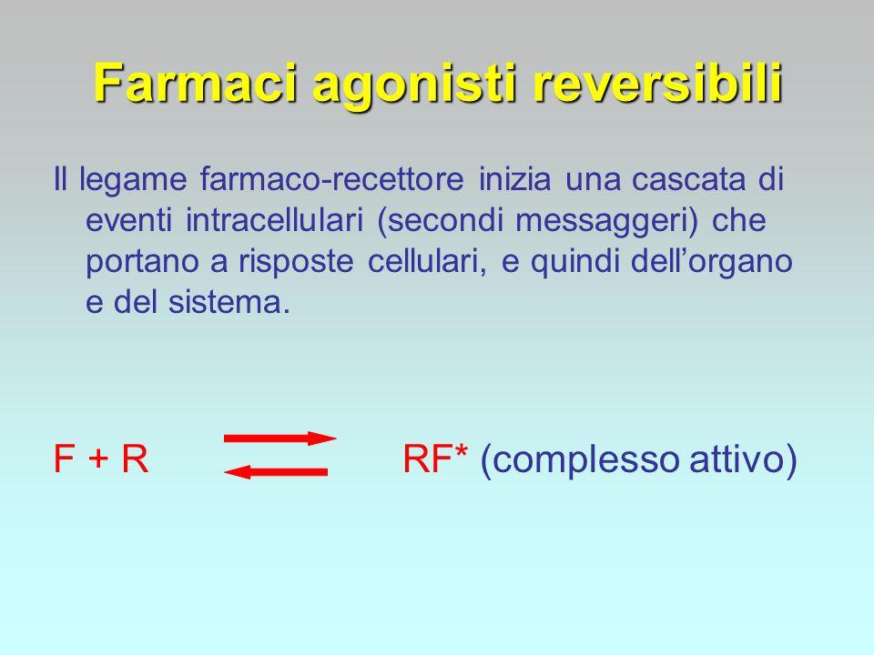 Farmaci agonisti reversibili Il legame farmaco-recettore inizia una cascata di eventi intracellulari (secondi messaggeri) che portano a risposte cellu