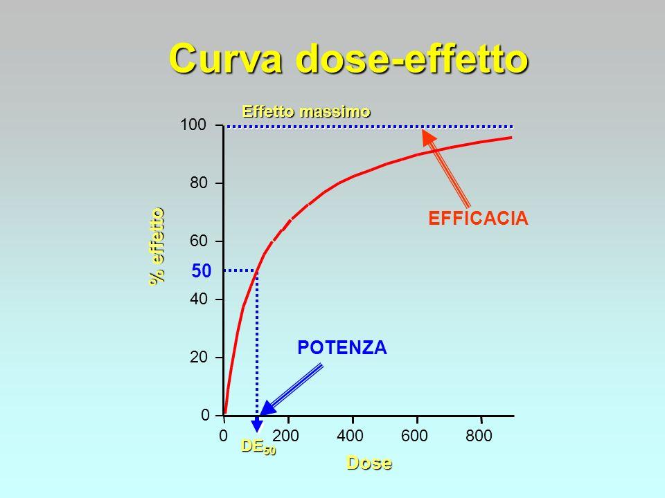 Curva dose-effetto % effetto Dose DE 50 Effetto massimo EFFICACIA POTENZA 0 20 40 60 80 100 0200400600800 50