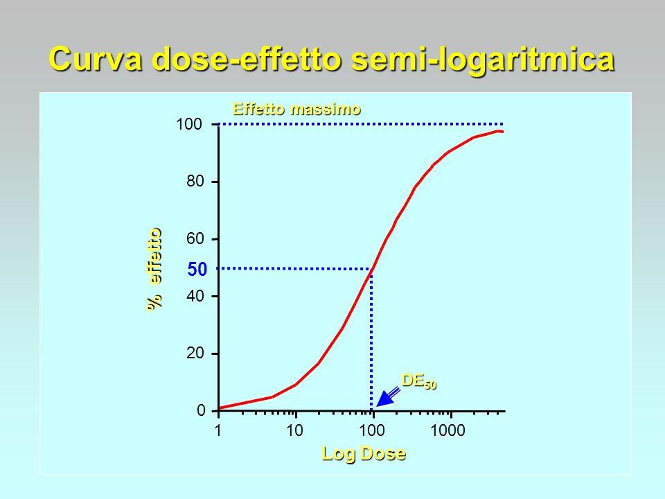 Curva dose-effetto semi-logaritmica % effetto Log Dose DE 50 0 20 40 60 80 100 1101001000 Effetto massimo 50