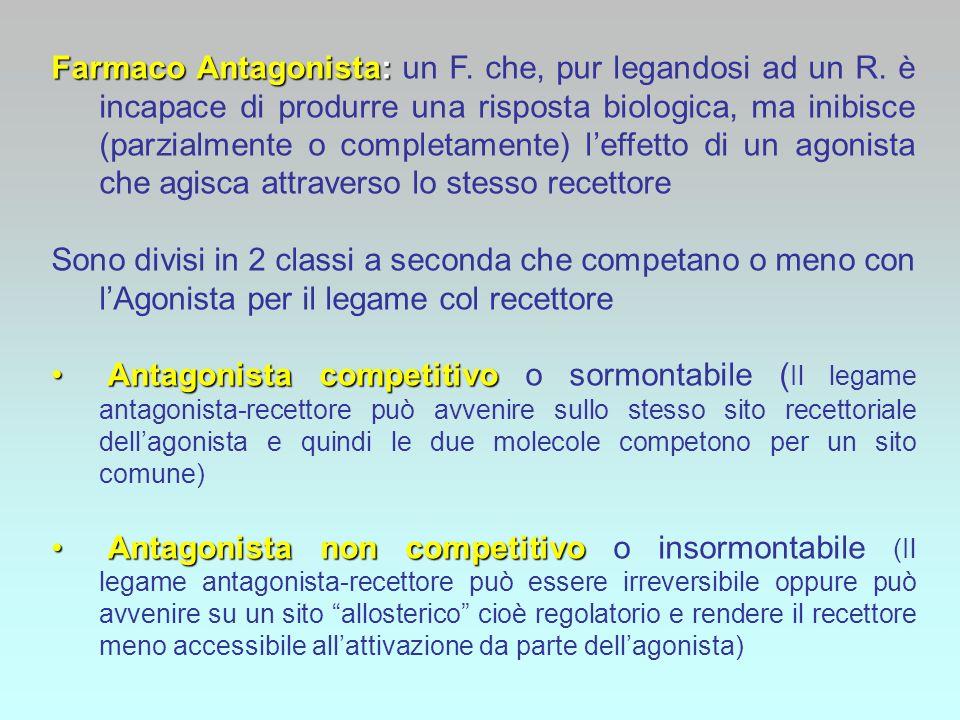 Farmaco Antagonista: Farmaco Antagonista: un F. che, pur legandosi ad un R. è incapace di produrre una risposta biologica, ma inibisce (parzialmente o