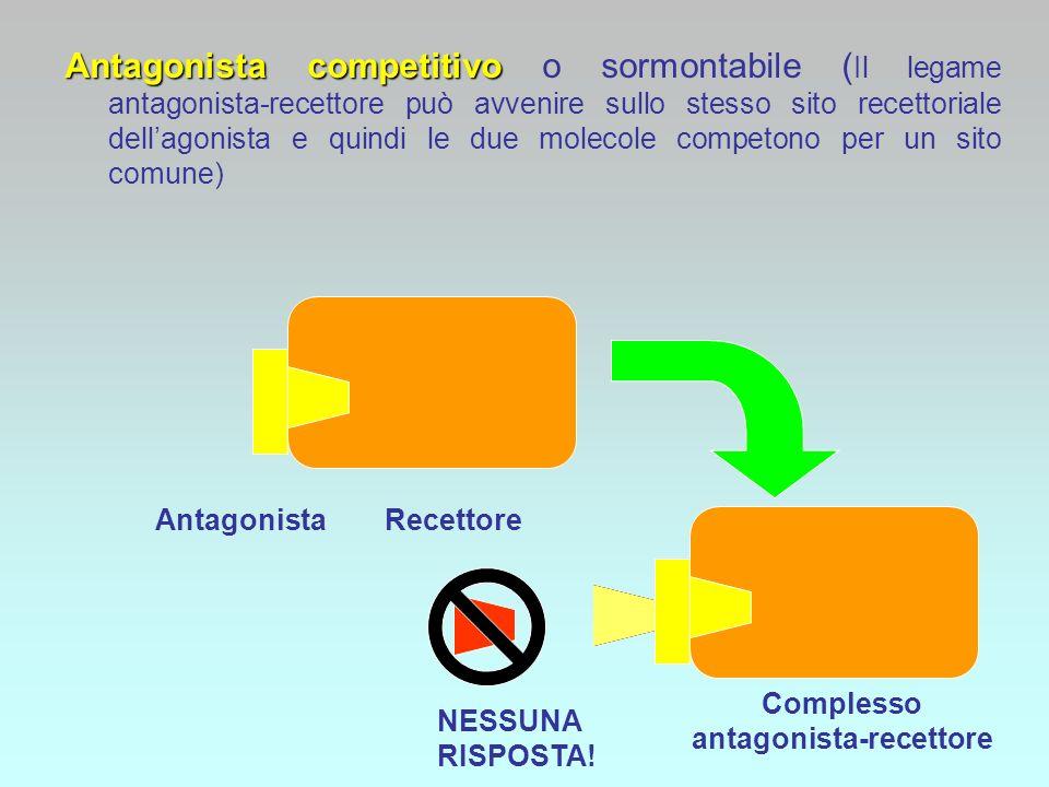 Antagonista competitivo Antagonista competitivo o sormontabile ( Il legame antagonista-recettore può avvenire sullo stesso sito recettoriale dellagoni
