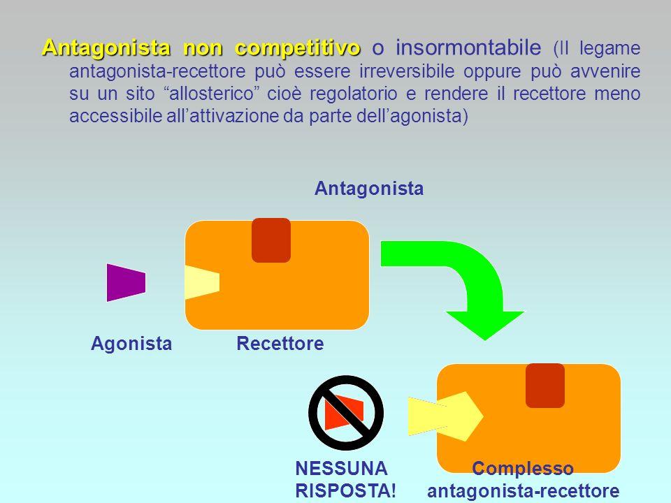 Antagonista non competitivo Antagonista non competitivo o insormontabile (Il legame antagonista-recettore può essere irreversibile oppure può avvenire