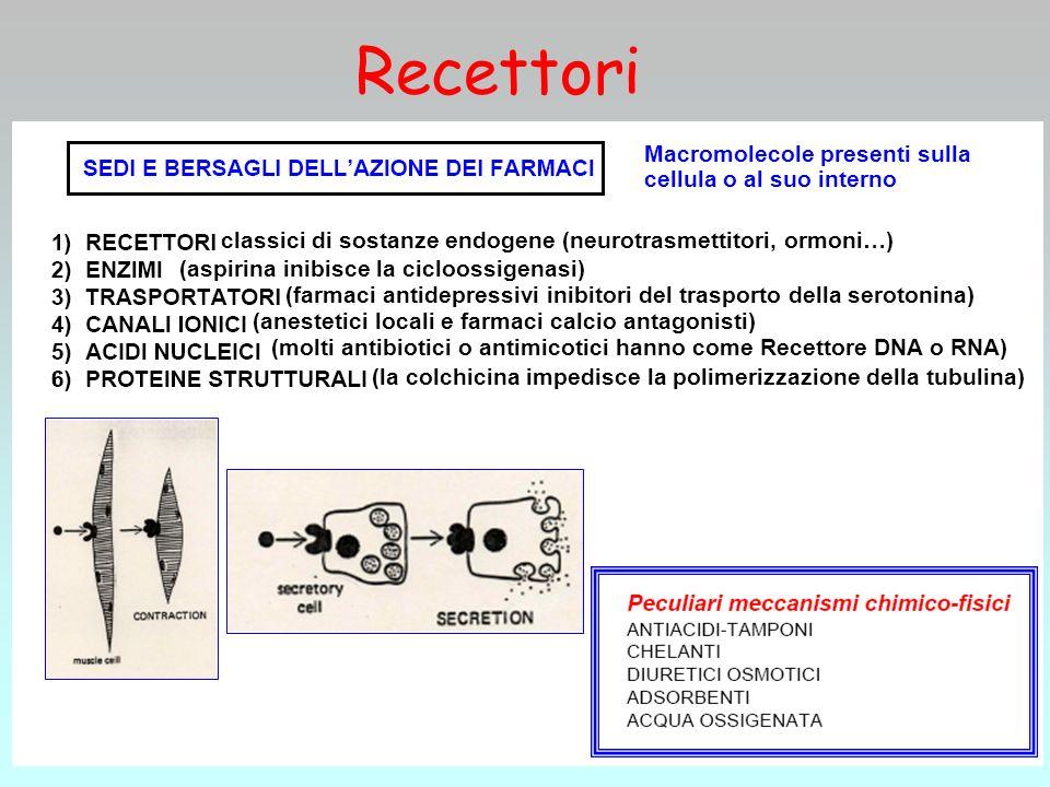 Recettori Macromolecole presenti sulla cellula o al suo interno classici di sostanze endogene (neurotrasmettitori, ormoni…) (aspirina inibisce la cicl