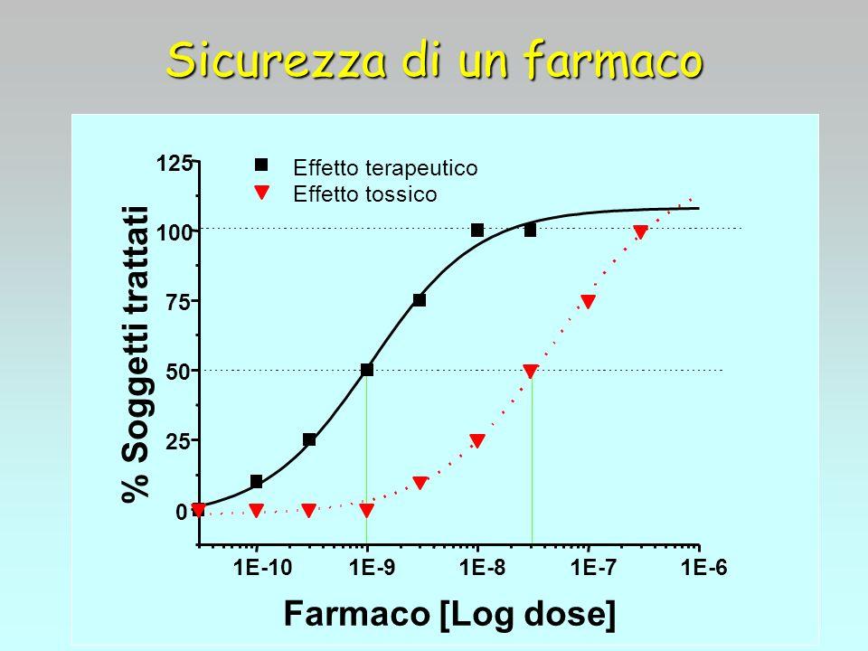 1E-101E-91E-81E-71E-6 0 25 50 75 100 125 Effetto terapeutico Effetto tossico % Soggetti trattati Farmaco [Log dose]