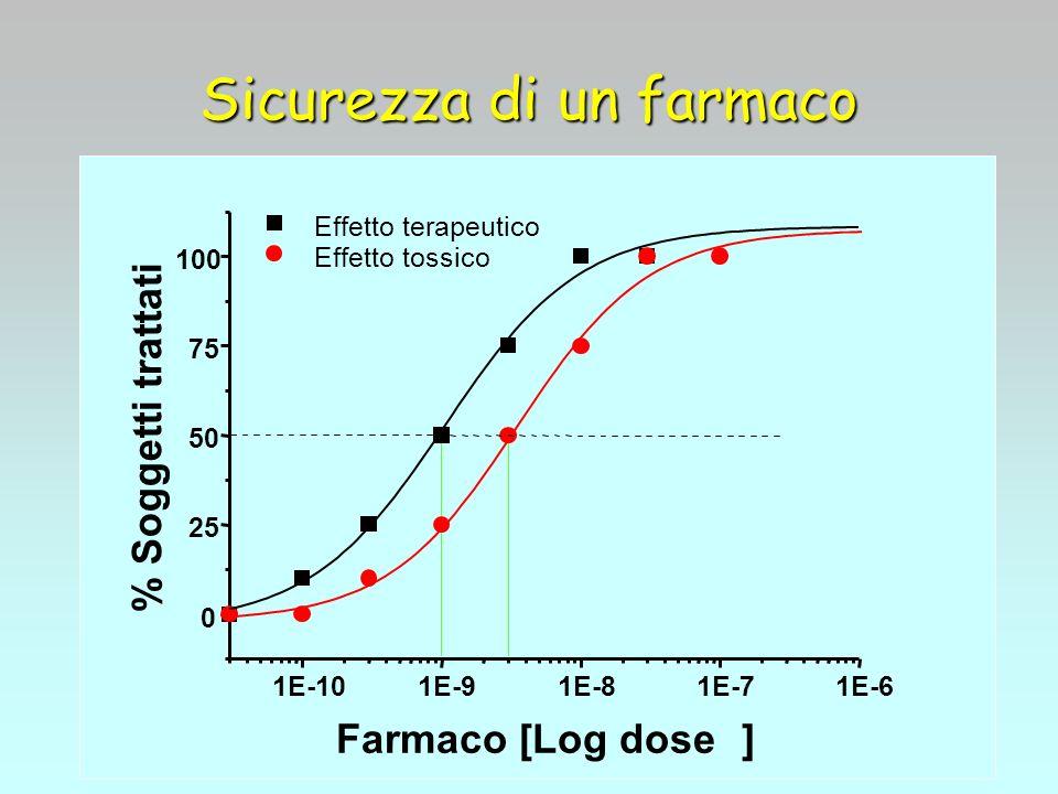 Sicurezza di un farmaco 1E-101E-91E-81E-71E-6 0 25 50 75 100 Effetto terapeutico Effetto tossico % Soggetti trattati Farmaco [Log dose]
