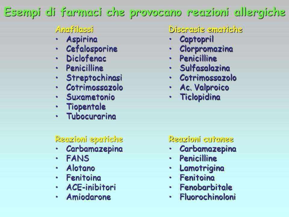Esempi di farmaci che provocano reazioni allergiche Anafilassi AspirinaAspirina CefalosporineCefalosporine DiclofenacDiclofenac PenicillinePenicilline