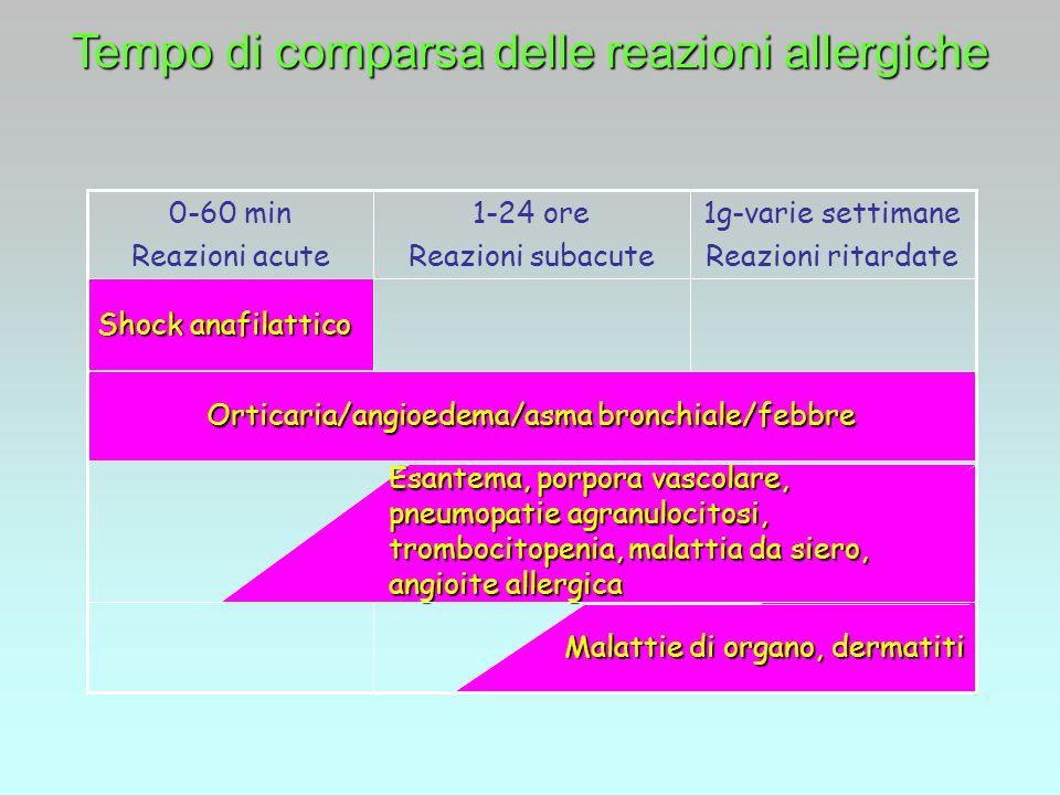 Tempo di comparsa delle reazioni allergiche Malattie di organo, dermatiti Esantema, porpora vascolare, pneumopatie agranulocitosi, trombocitopenia, ma