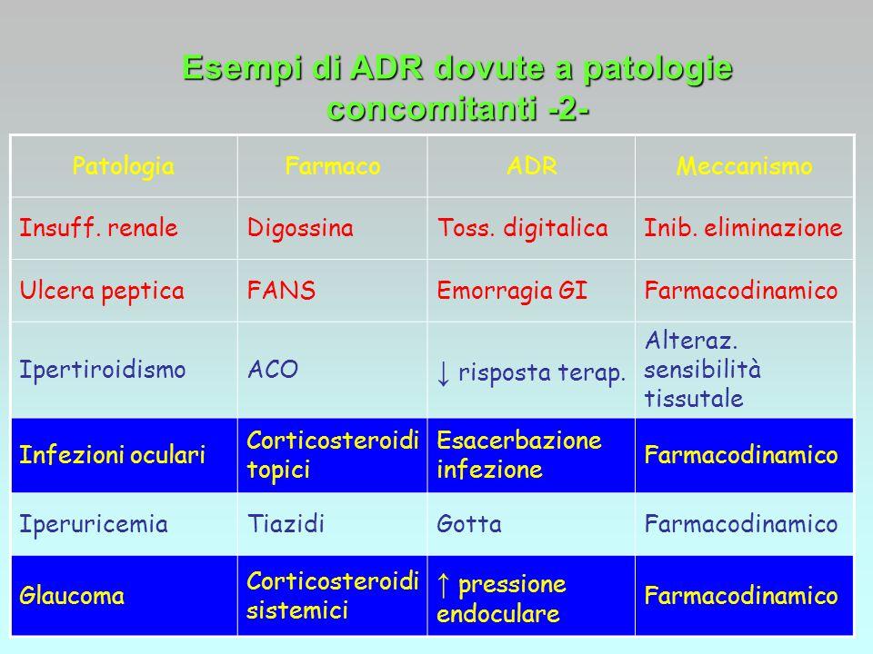PatologiaFarmacoADRMeccanismo Insuff. renaleDigossinaToss. digitalicaInib. eliminazione Ulcera pepticaFANSEmorragia GIFarmacodinamico IpertiroidismoAC