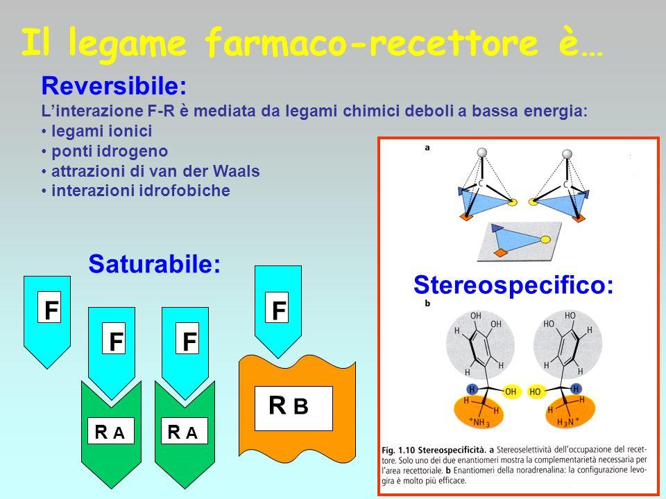 Il legame farmaco-recettore Il legame farmaco-recettore può essere reversibile (quando il legame chimico farmaco-recettore è dovuto a legami deboli in genere) Ma anche irreversibile (quando il farmaco si lega con legami covalenti al suo recettore.