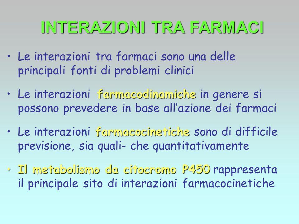 Le interazioni tra farmaci sono una delle principali fonti di problemi clinici farmacodinamicheLe interazioni farmacodinamiche in genere si possono pr