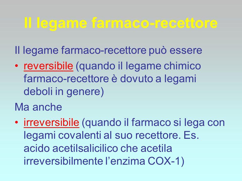 Il legame farmaco-recettore Il legame farmaco-recettore può essere reversibile (quando il legame chimico farmaco-recettore è dovuto a legami deboli in