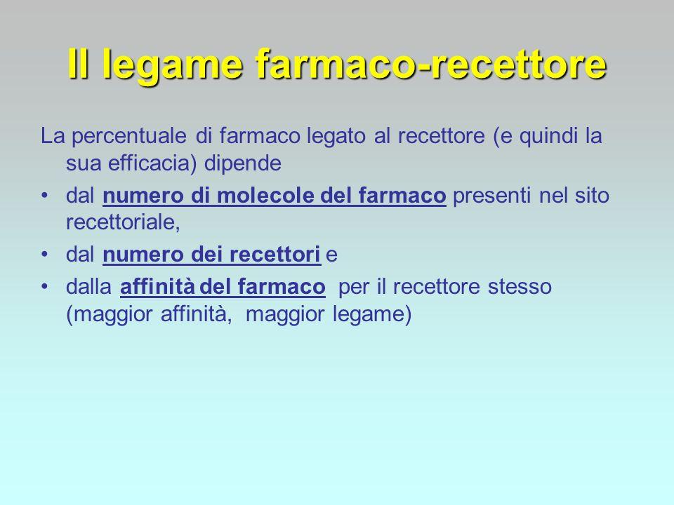 La percentuale di farmaco legato al recettore (e quindi la sua efficacia) dipende dal numero di molecole del farmaco presenti nel sito recettoriale, d