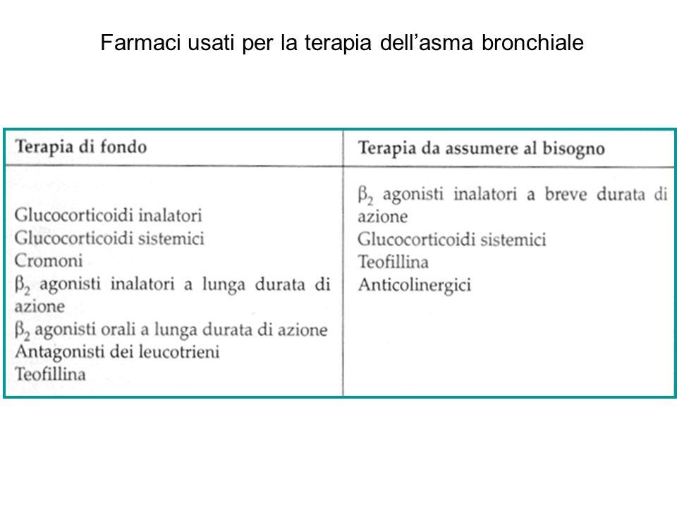 Farmaci usati per la terapia dellasma bronchiale